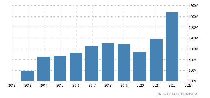 spain imports pakistan