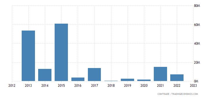 spain imports turkmenistan