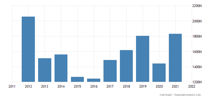 spain imports ukraine