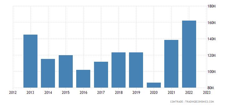 spain imports uruguay