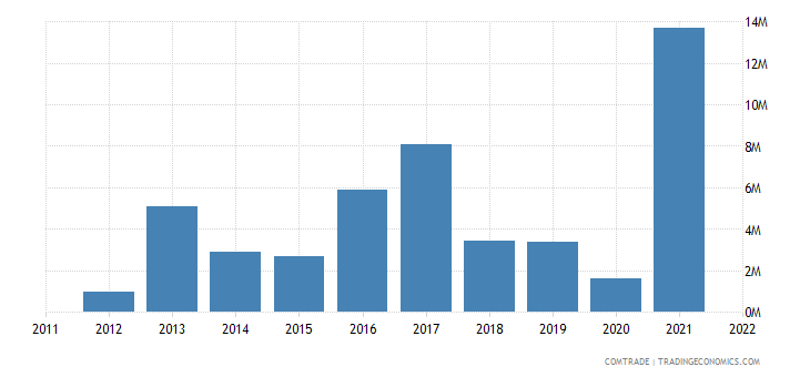 spain imports uzbekistan