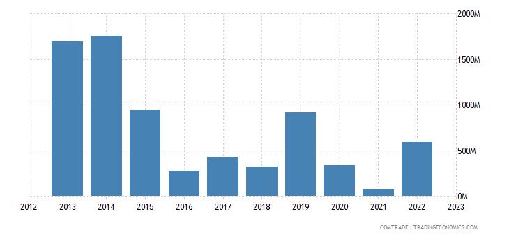 spain imports venezuela