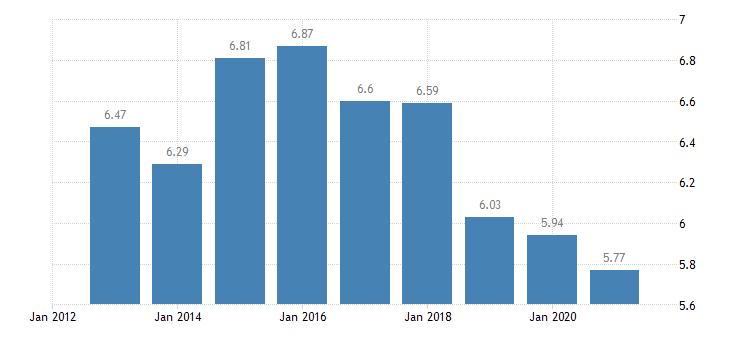 spain income distribution eurostat data