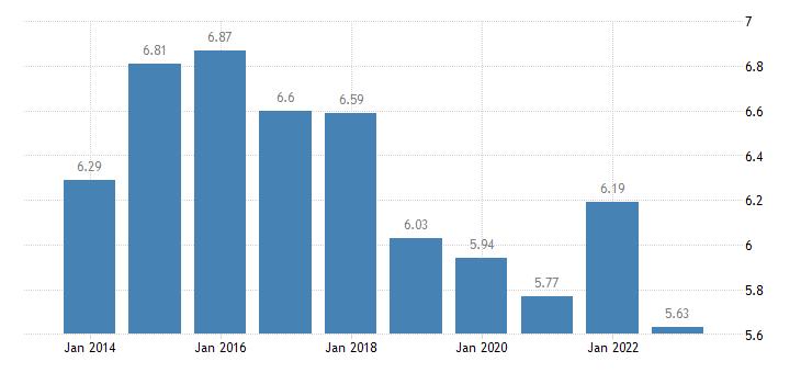 spain income quintile share ratio s80 s20 eurostat data