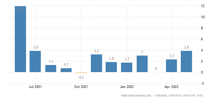 Spain Industrial Production