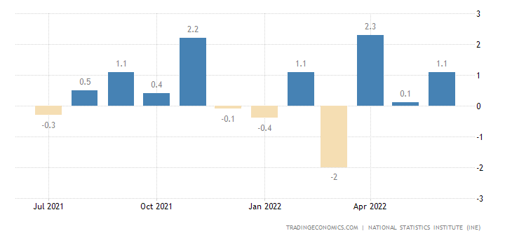 Spain Industrial Production MoM