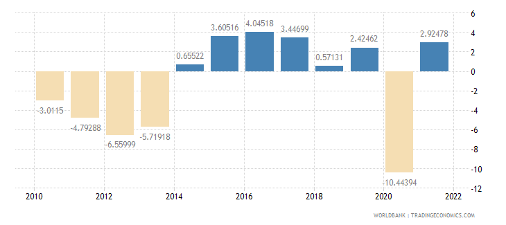 spain industry value added annual percent growth wb data