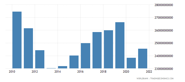 spain industry value added constant 2000 us dollar wb data