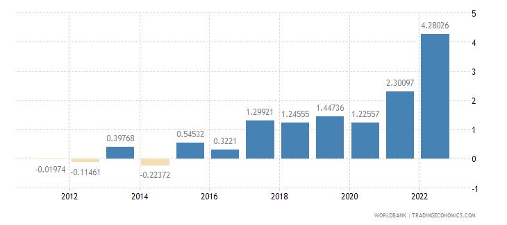 spain inflation gdp deflator annual percent wb data