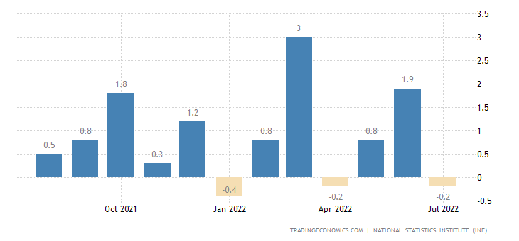 Spain Inflation Rate MoM