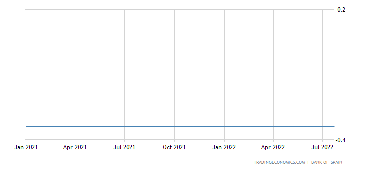 Spain Three Month Interbank Rate
