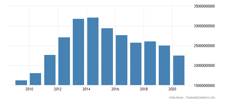 spain interest payments current lcu wb data