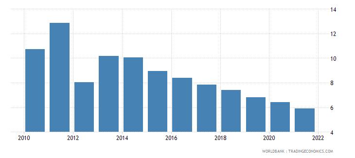 spain interest payments percent of revenue wb data
