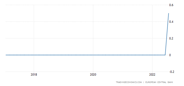 Spain Interest Rate