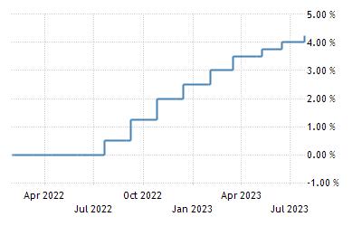 Spain Interest Rate | 1998-2020 Data | 2021-2022 Forecast | Calendar |  Historical