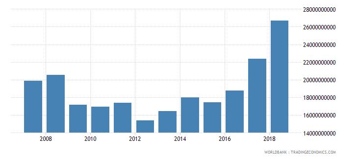 spain international tourism expenditures us dollar wb data