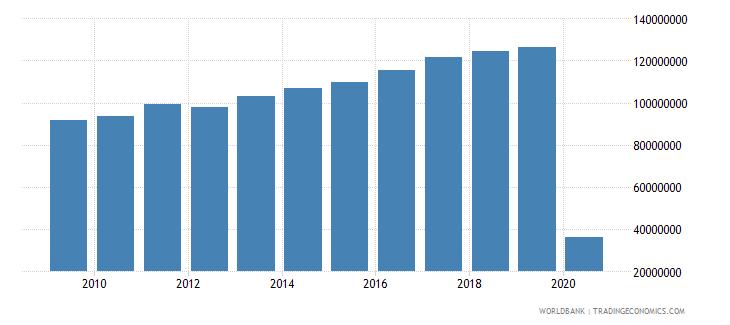spain international tourism number of arrivals wb data