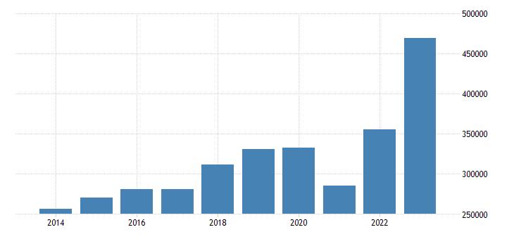 spain international trade imports eurostat data