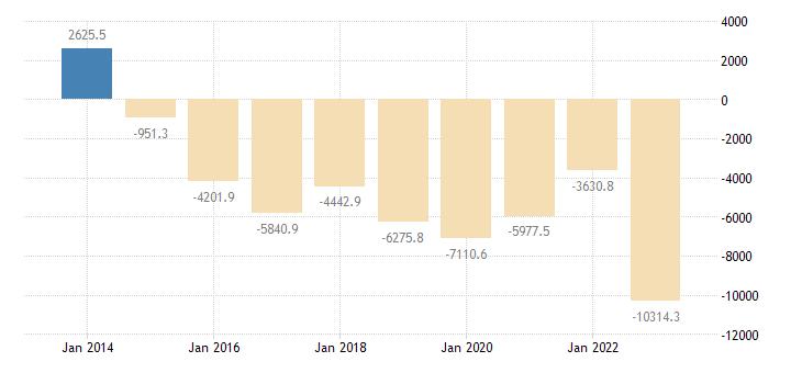 spain international trade of other manufactured goods sitc 68 trade balance eurostat data