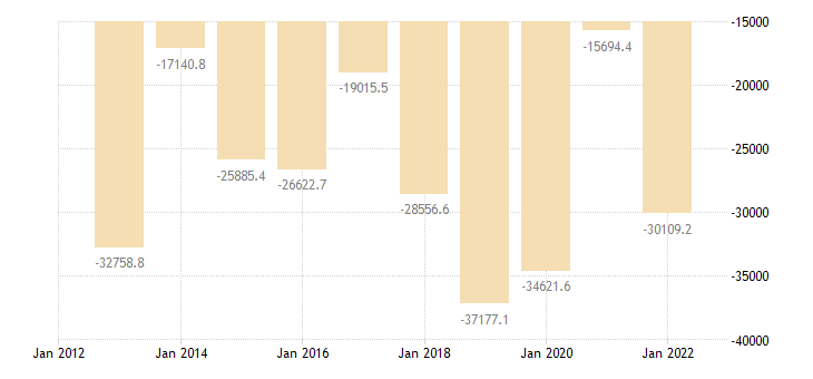spain international trade trade balance eurostat data