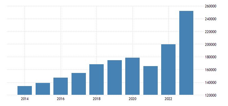 spain intra eu trade exports eurostat data