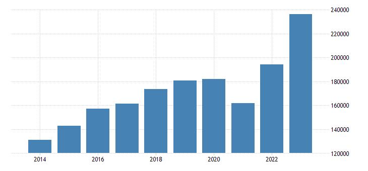spain intra eu trade imports eurostat data