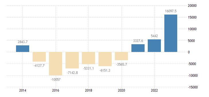 spain intra eu trade trade balance eurostat data