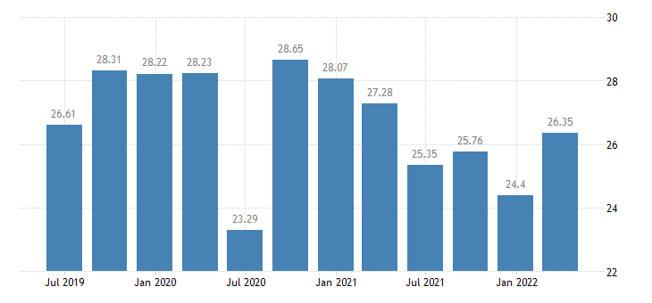 spain investment rate of non financial corporations eurostat data