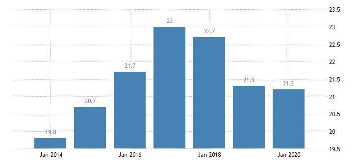 spain involuntary temporary employment eurostat data
