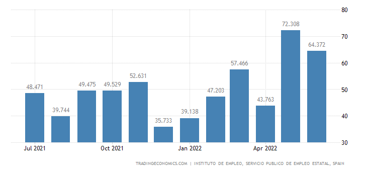 Spain Job Vacancies | 2019 | Data | Chart | Calendar