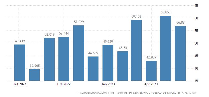 Spain Job Vacancies
