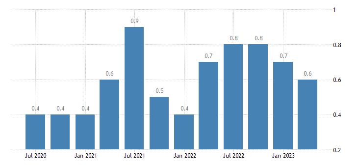 spain job vacancy rate arts entertainment recreation other service activities eurostat data