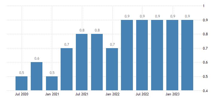 spain job vacancy rate eurostat data