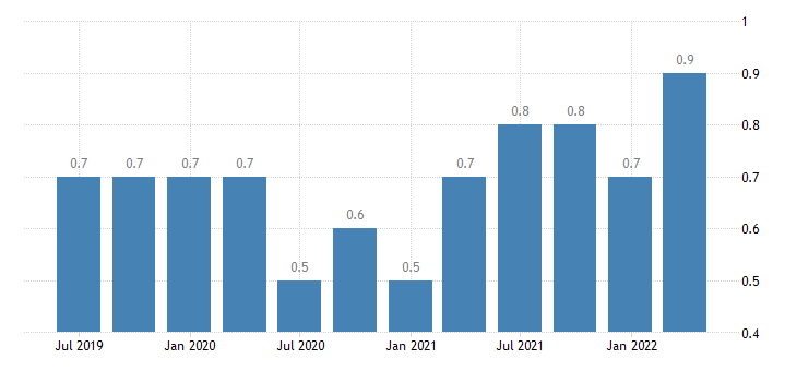 spain job vacancy rate industry construction services except activities of households as employers extra territorial organisations bodies eurostat data