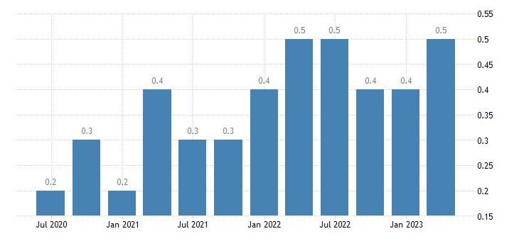 spain job vacancy rate industry except construction eurostat data