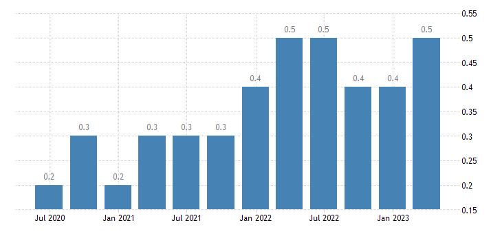 spain job vacancy rate manufacturing eurostat data