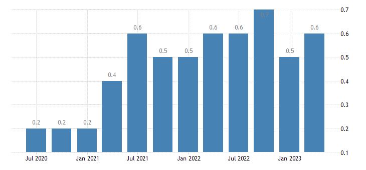 spain job vacancy rate wholesale retail trade transport accommodation food service activities eurostat data
