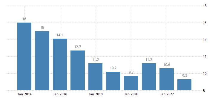 spain jobless households eurostat data