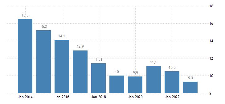 spain jobless households females eurostat data