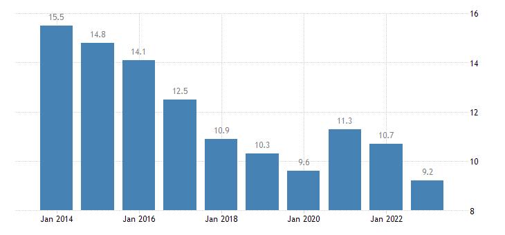 spain jobless households males eurostat data