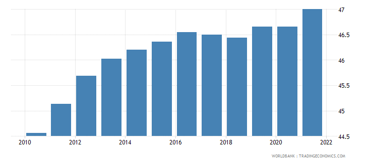 spain labor force female percent of total labor force wb data