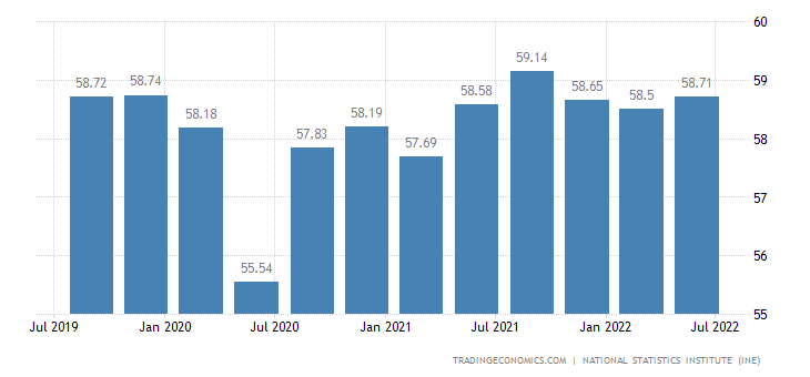 Spain Economic Activity Rate