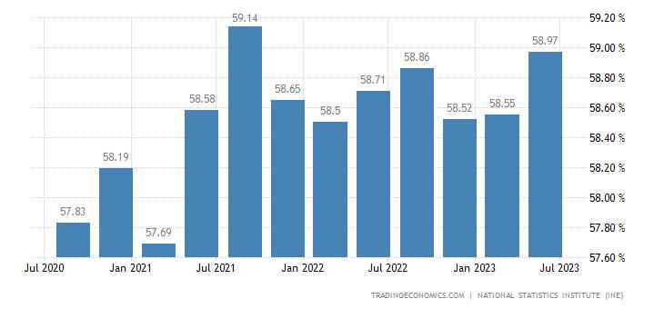 Spain Economic Activity Rate