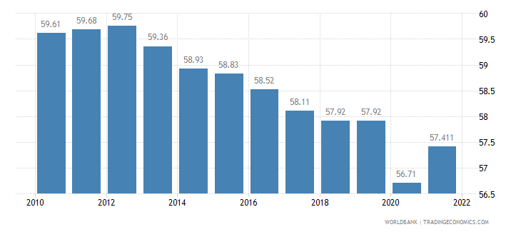 spain labor participation rate total percent of total population ages 15 plus  wb data
