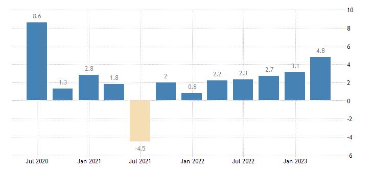 spain labour cost idx business economy eurostat data