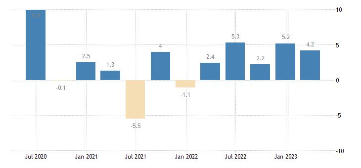 spain labour cost idx construction eurostat data