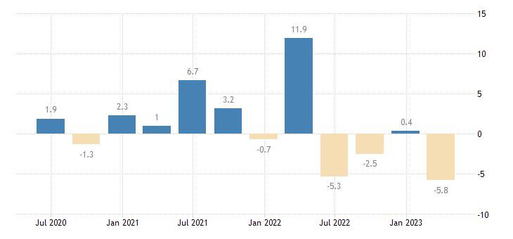 spain labour cost idx financial insurance activities eurostat data