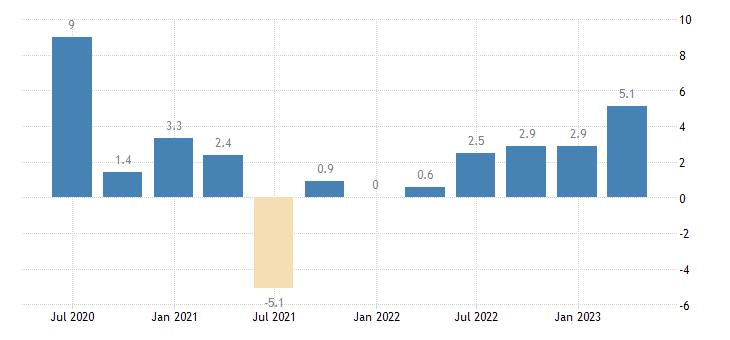 spain labour cost idx industry except construction eurostat data