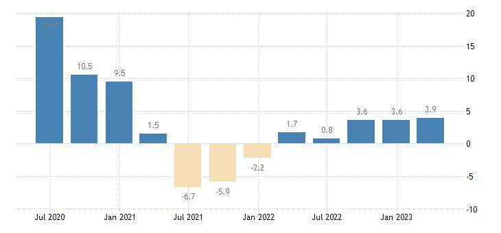 spain labour cost idx other service activities eurostat data