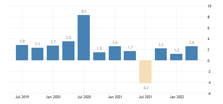 spain labour cost idx services of the business economy eurostat data